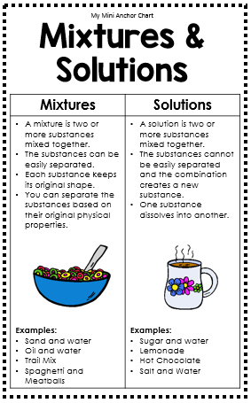 Science Mini Anchor Charts Teaching Science Help Teaching And