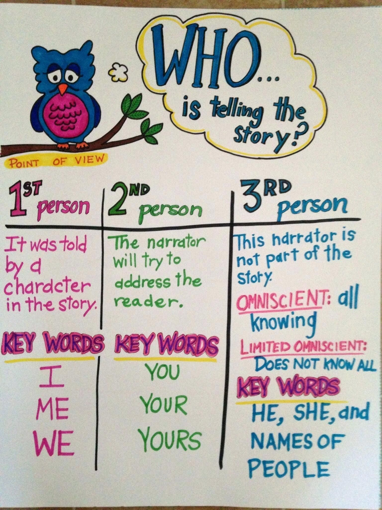 Prepositional Phrases Anchor Chart Point Of View Third