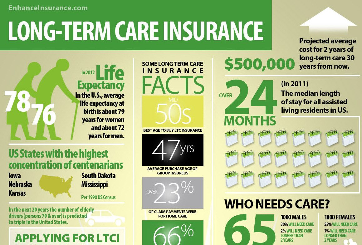 Long Term Care Insurance Facts And Interesting Statistics Long