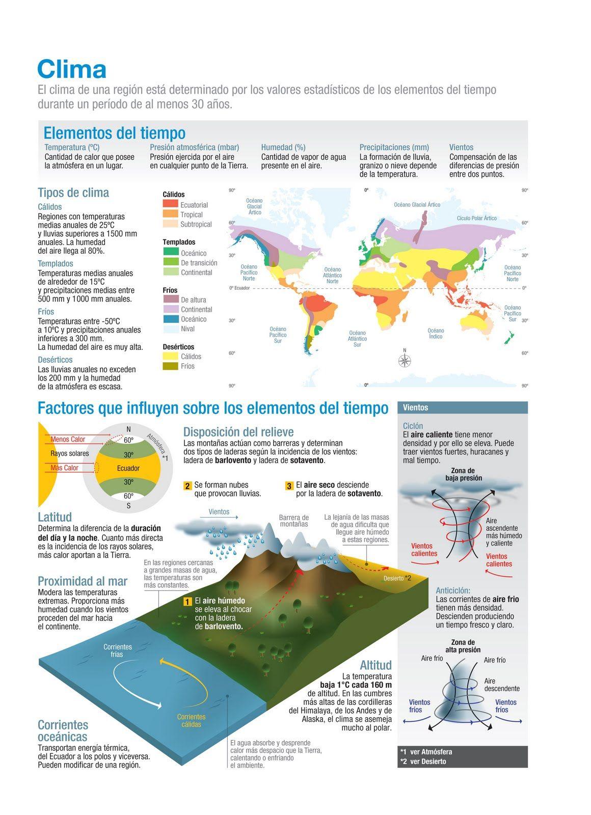 infografía - el clima. Si quieres saber mucho más sobre ...