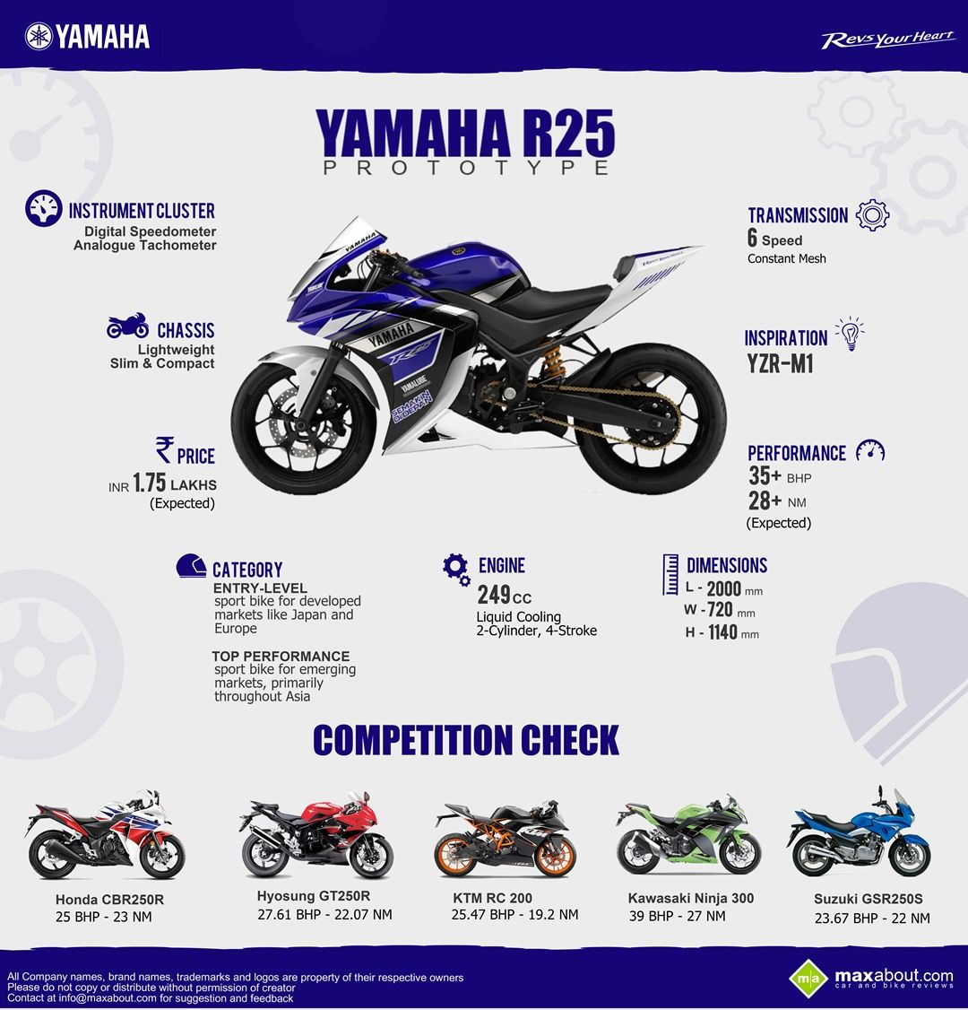 all you need to know about yamaha r25   #funwithmachine