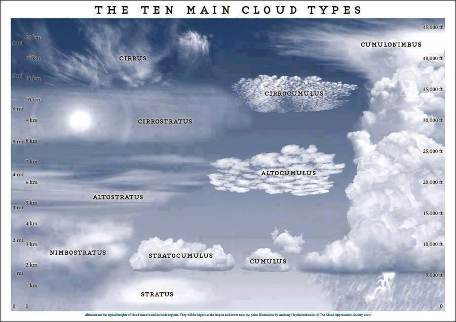 Different Clouds Clouds Cloud Type Weather Science
