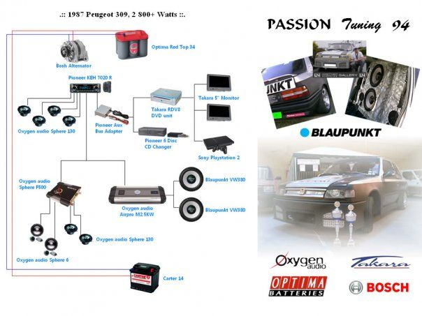 Diagramme de l\'installation car audio. #LBDT #Peugeot309 ...