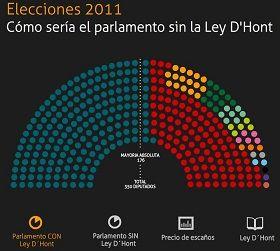 Infografía animada para entender cómo funciona el sistema D'Hont en la ley electoral española.