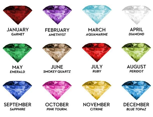 By Gemstone Month Birthstone Chart