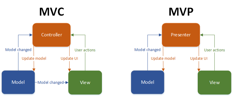 MVP and MVC in Android part 1 » New things to learn