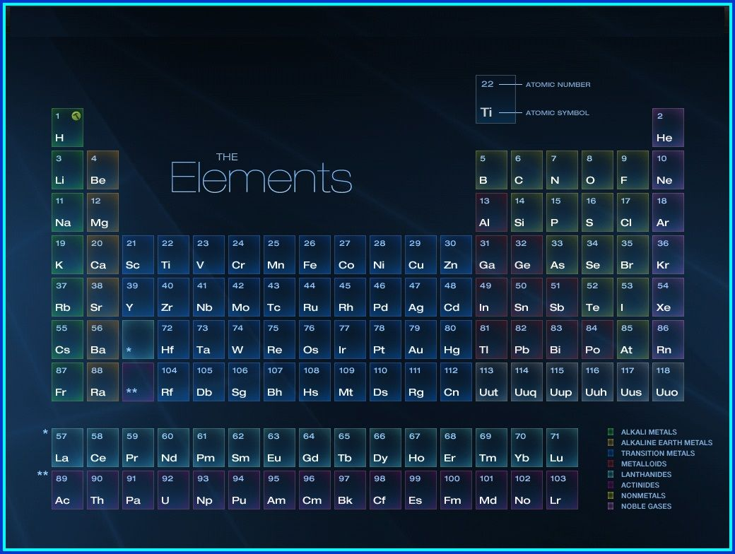 Periodic Table Wallpaper Hd 1920×1080 Download