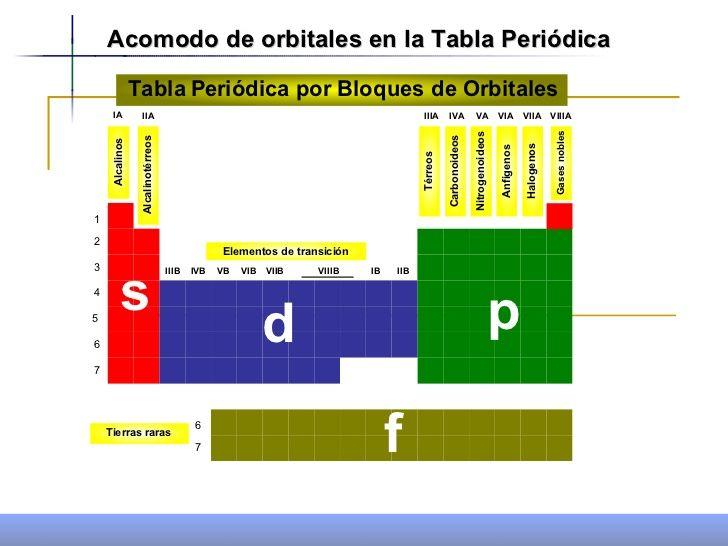 tabla periódica (bloques) dfcasdas Pinterest Searching - new tabla periodica tierras raras