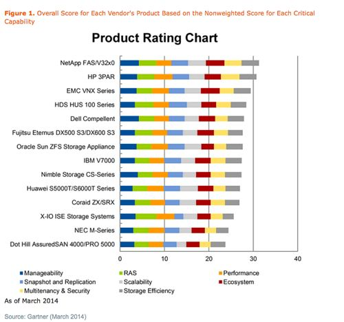 Gartner Mid Range Array Product Comparison Chart March 14