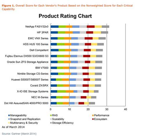 Gartner MidRange Array Product Comparison Chart March  Disk