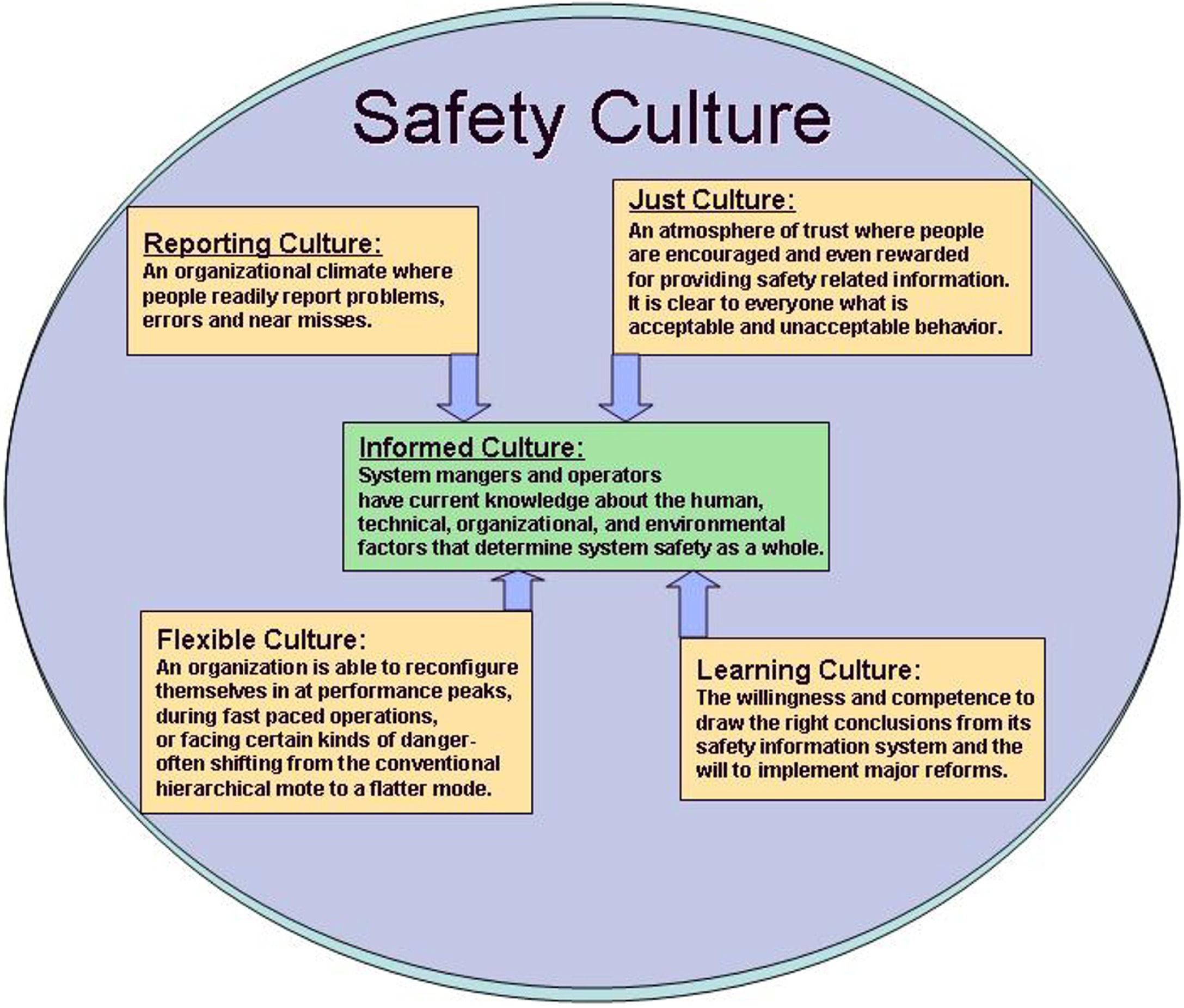 FIRC Lesson 02 Culture of Safety Effective Teaching