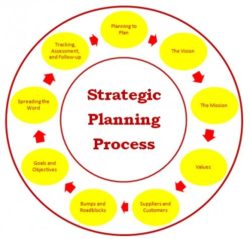 strategic Planning for NonProfit If you really like the article - strategic plan templates