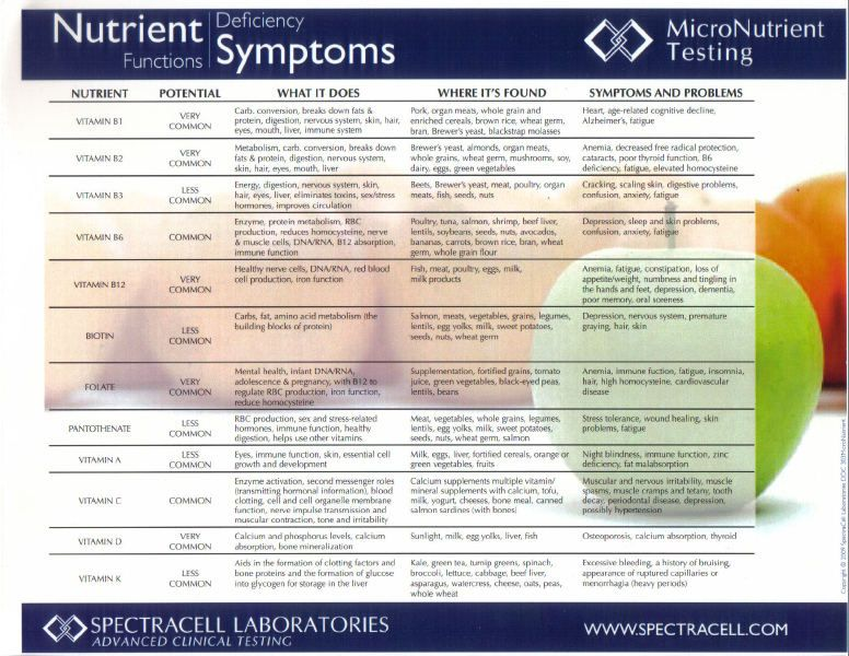 Vitamin deficiency symptoms chart remember that poster that i had