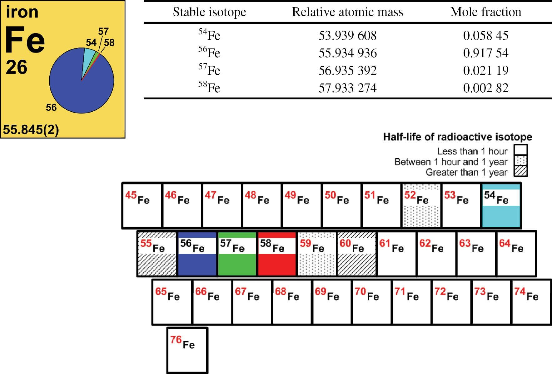Best Of Periodic Table Zinc Number Of Protons
