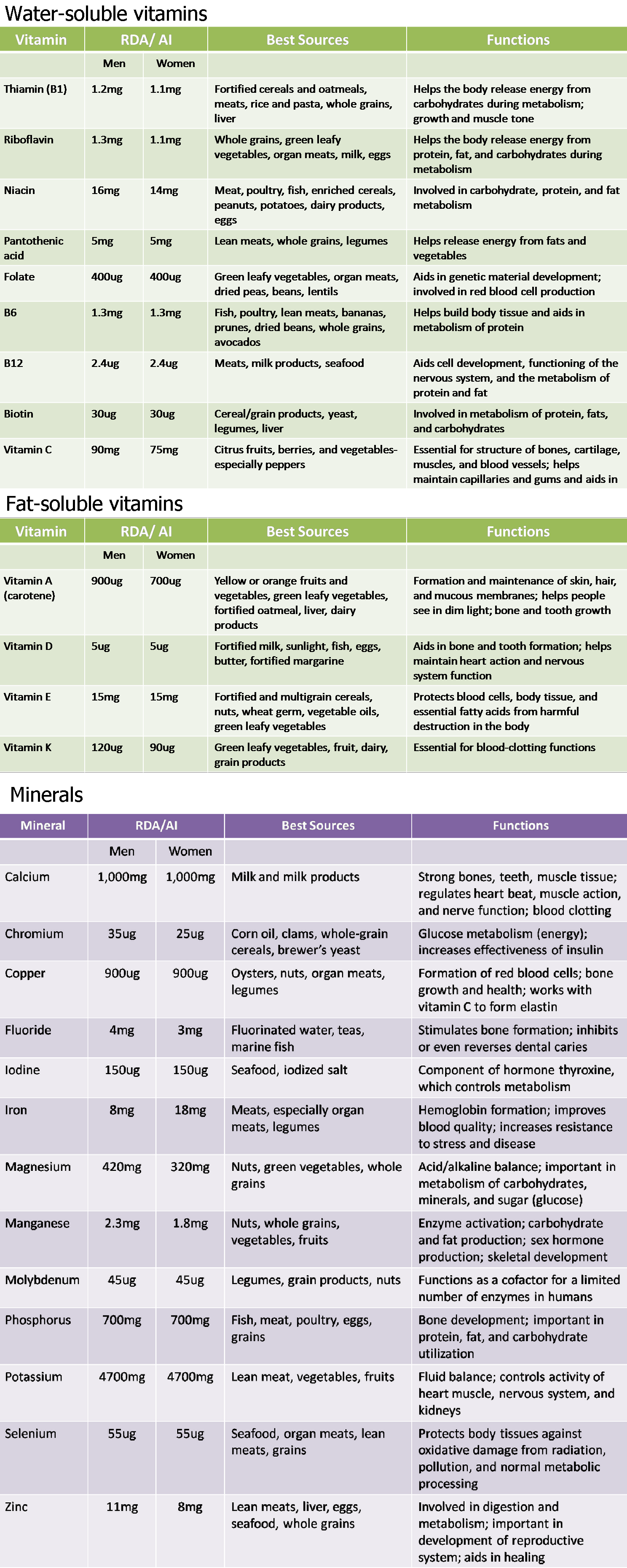 Vitamininerals Mineral Chart When To Take Vitamins Health