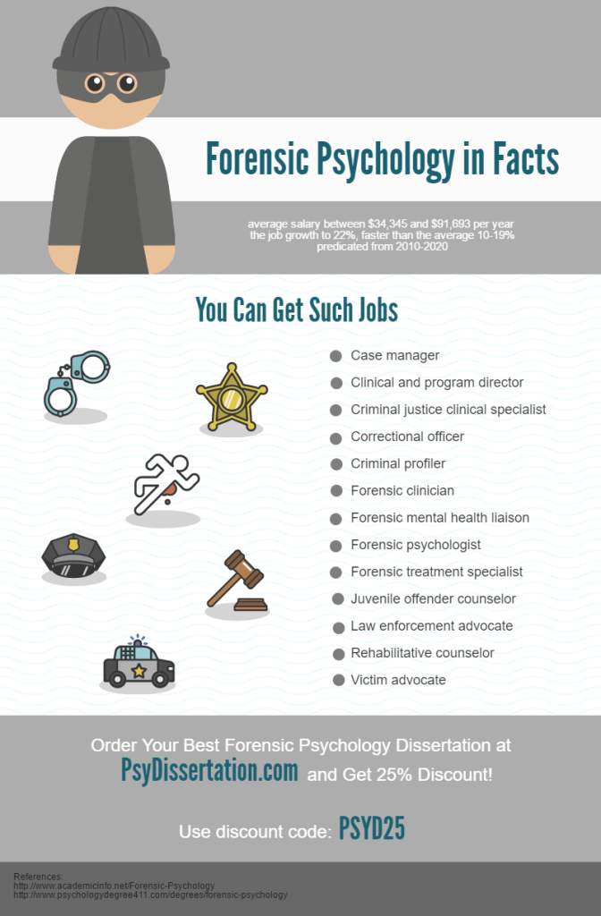 Http Www Psydissertation Com Best Forensic Psychology Dissertation Idea There I A Nice Example That Give Health Care Aide Clinical Ideas