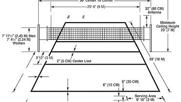 Image For Volleyball Rules Regulations Easy To Understand Article Volleyball Court Diagram Volleyball Court Dimensions Volleyball Rules
