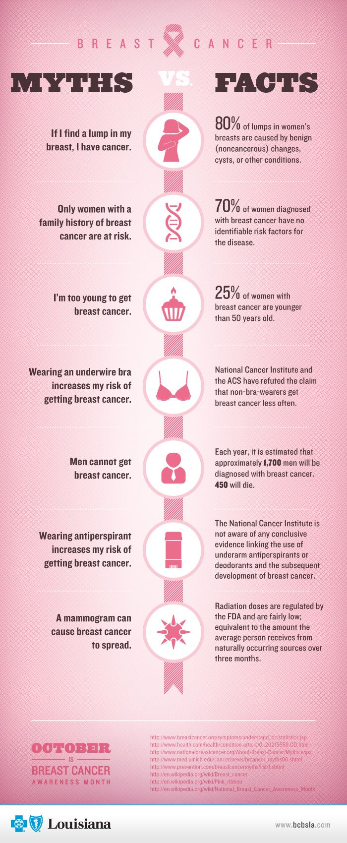 do you know the facts on breast cancer infographics pinterest