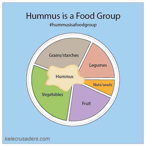 hummusisafoodgroup hummus is a food group hummus as a food group vegan plant plate vegan food groups hummus just cartoon bombed the plant plate