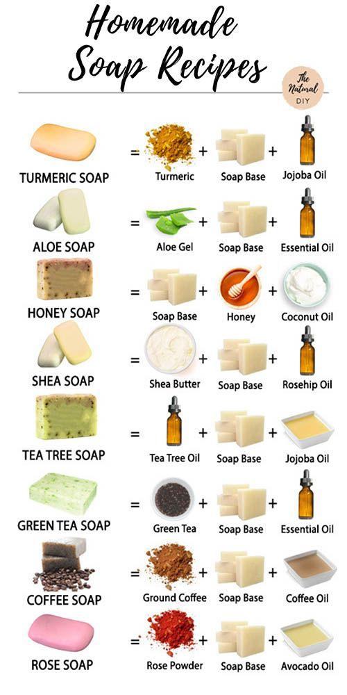 Homemade Soap Recipes: Turmeric, Aloe, Honey etc.