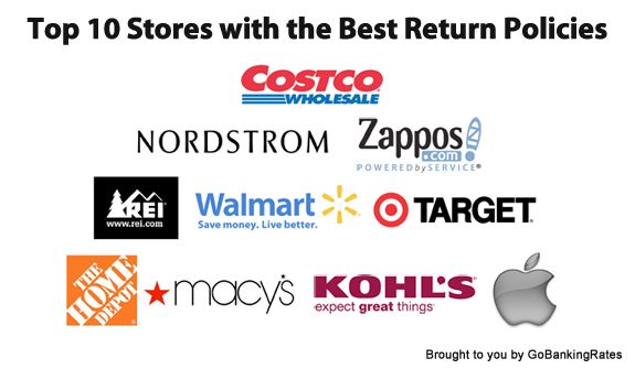 Stores with the Best Return Policies in 2013 - http\/\/www - refund policy