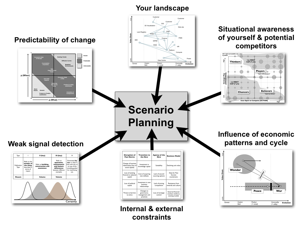 Scenario Planning  Recherche Google  Strategy