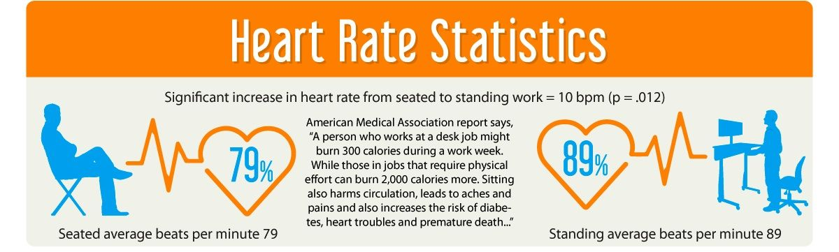 Heart rate stats HumanMobility Pinterest Standing desk