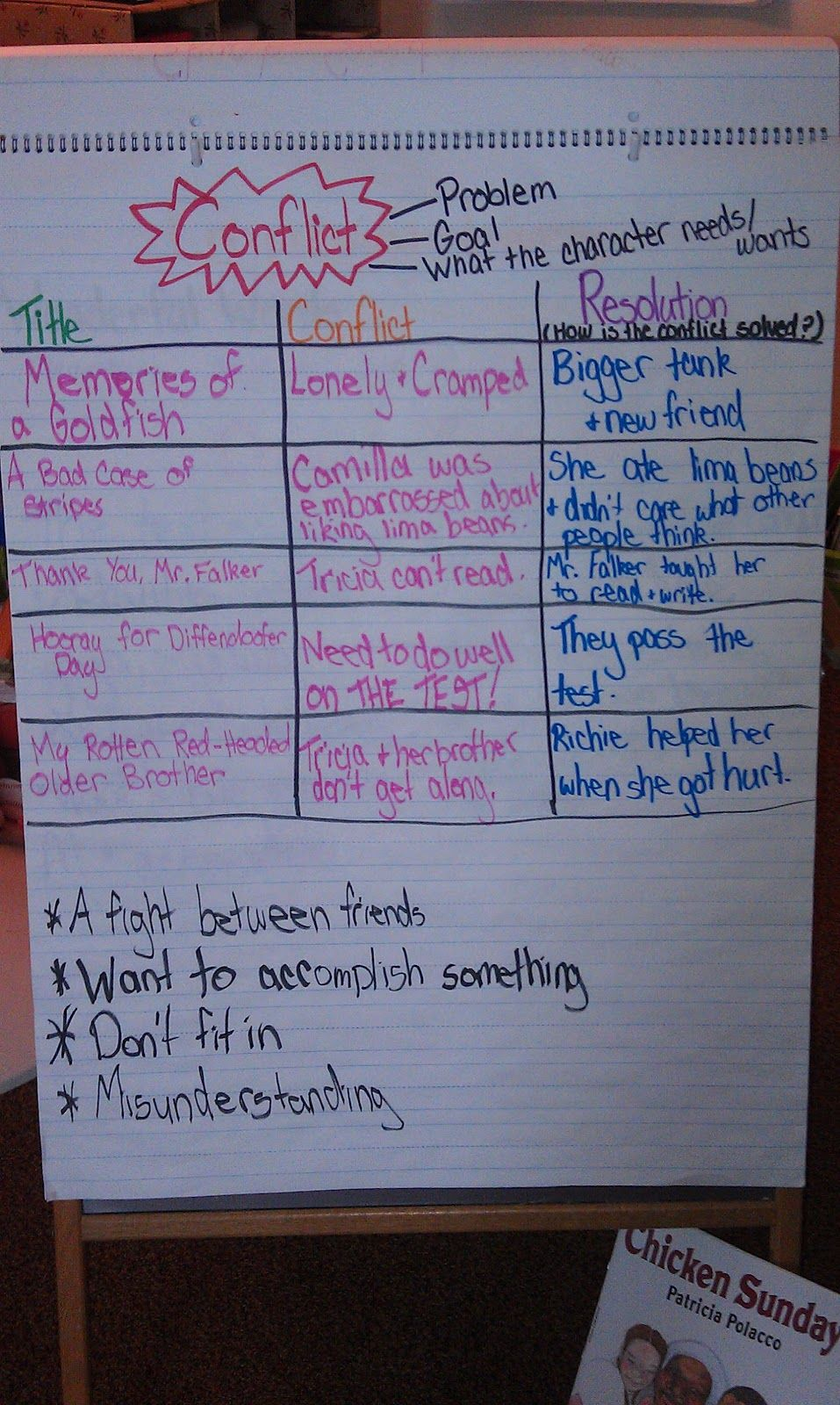 hight resolution of Good post about students writing stories with conflict and resolution.  Juice Boxes and Crayolas: W…   Writing workshop