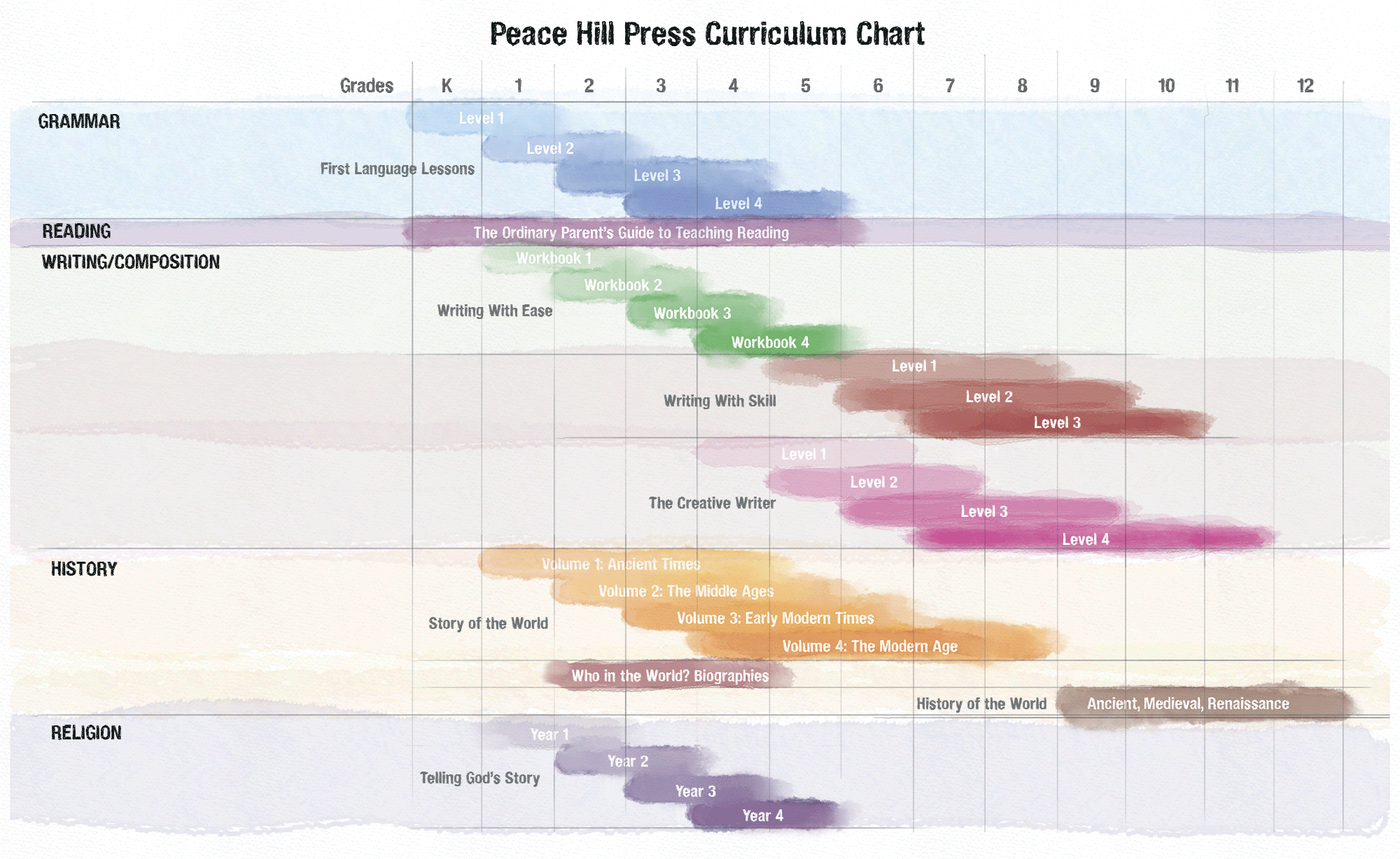 Curriculum maps peace hill press homeschool pinterest well curriculum maps peace hill press gumiabroncs Image collections