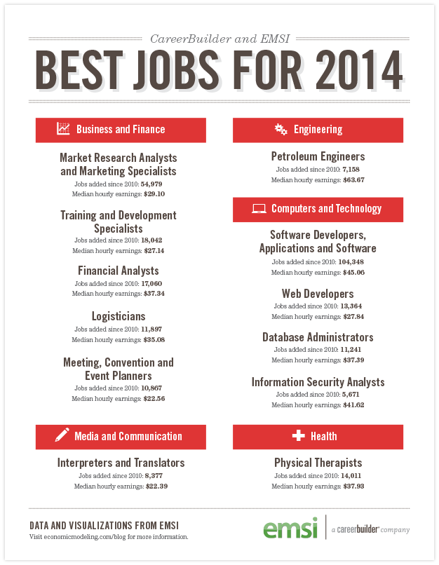 The Best Jobs For  And The Best Cities For Those Jobs
