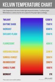 Kelvin Cheat Sheet White Balance Photography Basics