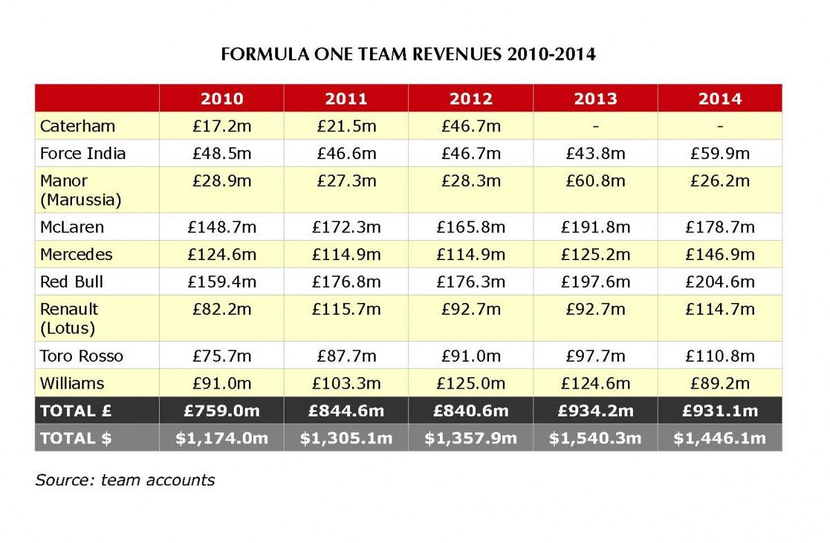 F Teams Race Off With  Billion Revenue  Financial Statement