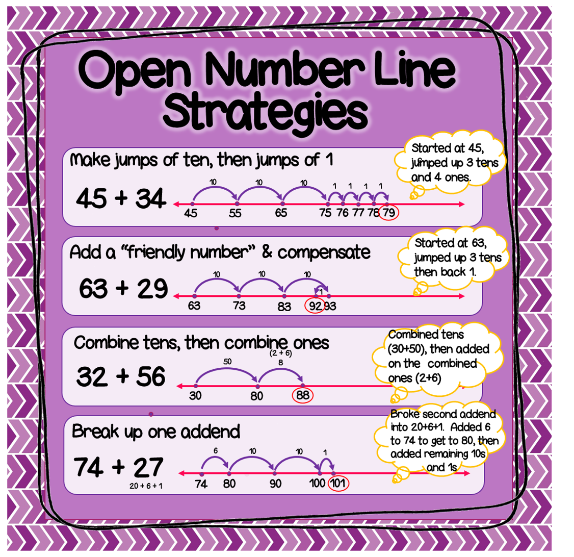 The Classroom Key Open Number Lines Explained