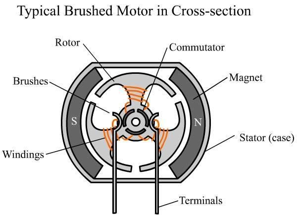 typical brushed motor in cross-section | electrical engineering books