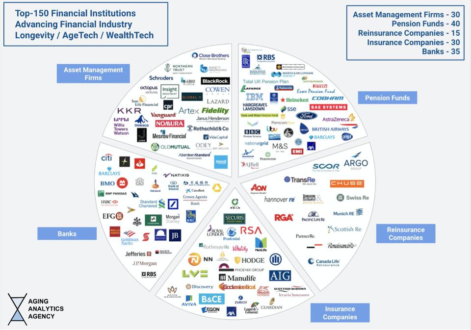 150 Finserv Companies Developing Ai Infused Wealthtech And