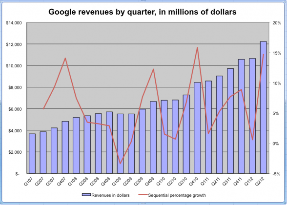 These 2 Charts Show Google Has Not Fixed Its Revenue Quality Problem - Business Insider