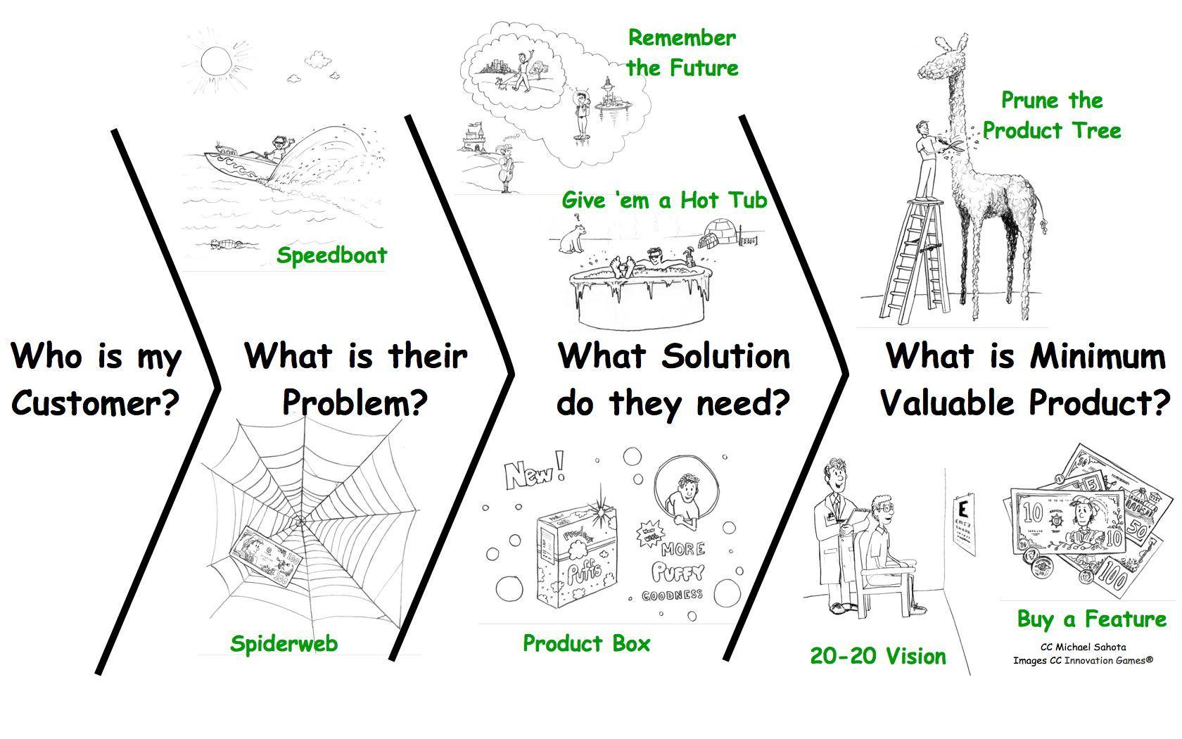Innovation Games For Lean Startup 001