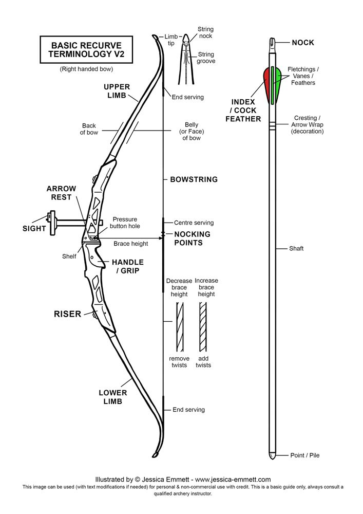 basic recurve terminology diagram (updated 2016) bows pinterest Trainer Archery Bow Diagram basic recurve terminology diagram (updated 2016)
