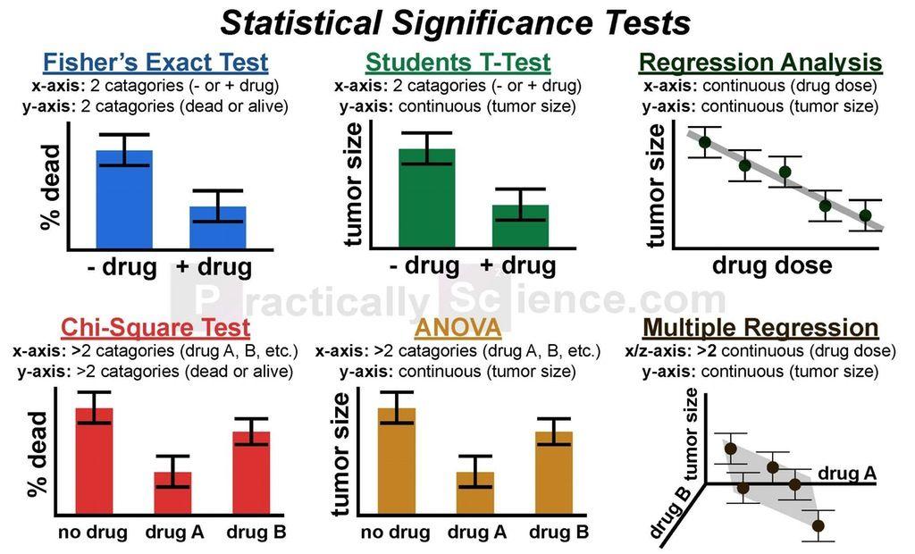 Infographic Choosing a Statistical Test:biology Statistics