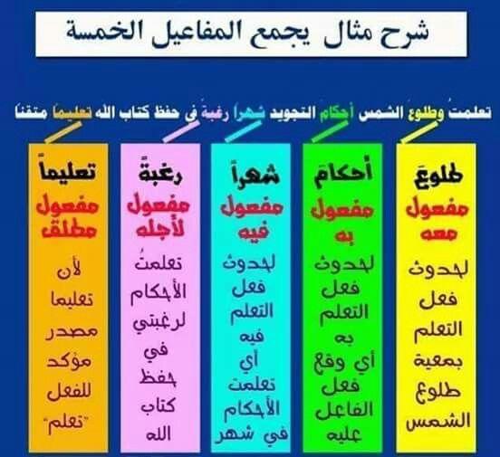 المفاعيل الخمسة Learn Arabic Alphabet Learning Arabic Arabic Language