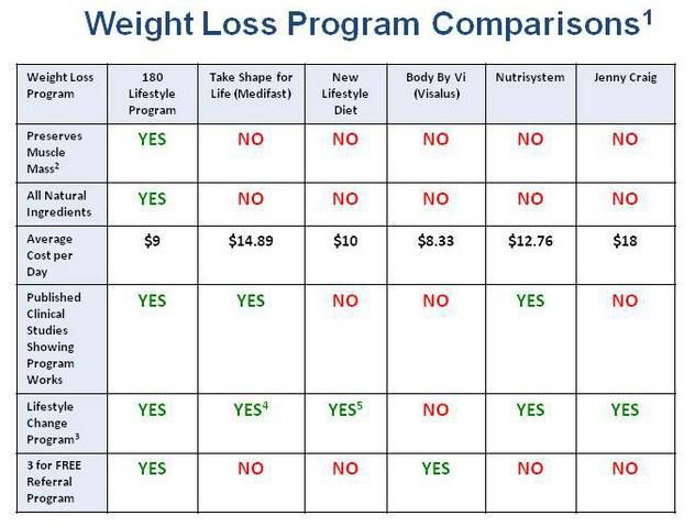weight extermination programs compared
