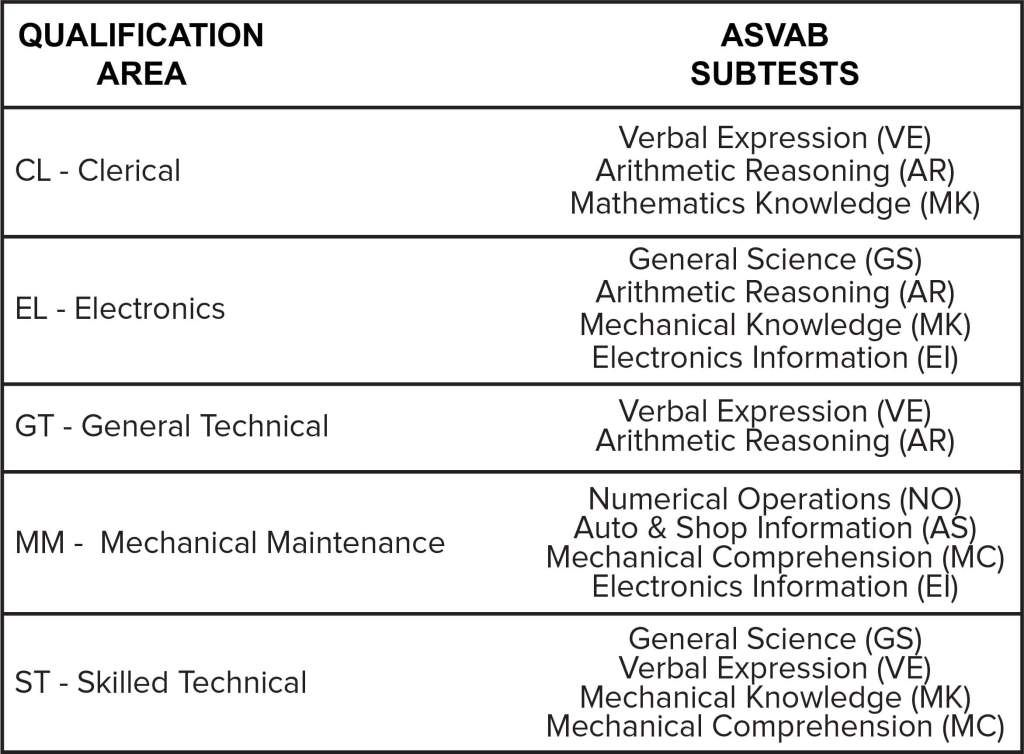 What is the Highest ASVAB Score? in 2020 Marine corps