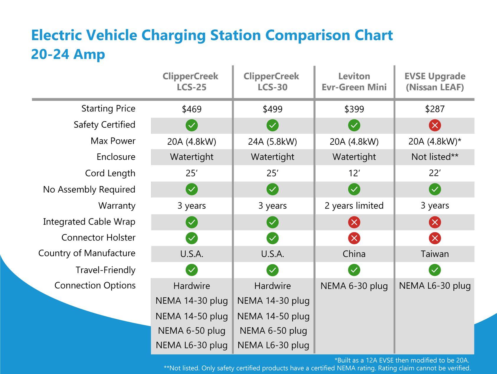 20 24 Amp Ev Charging Station Comparison Chart