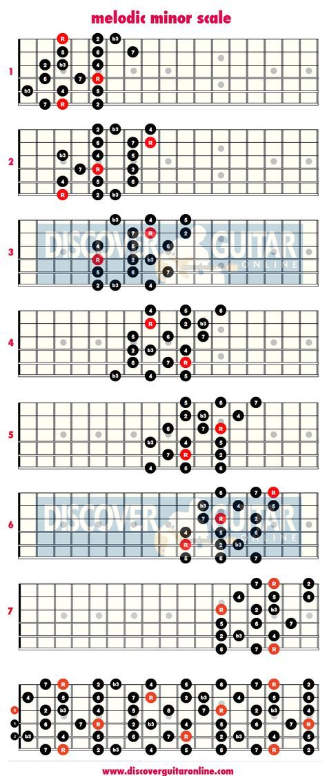 Melodic minor scale 3 note per string patterns discover guitar online learn to play guitar - Guide per scale ...