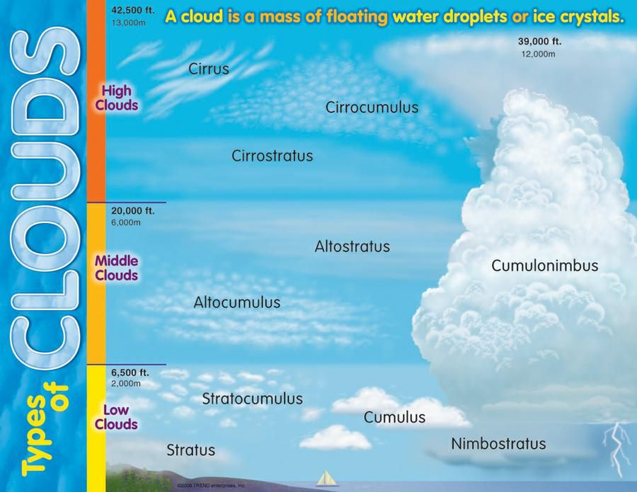 Types Of Clouds Learning Chart  Cloud Chart And English Vocabulary