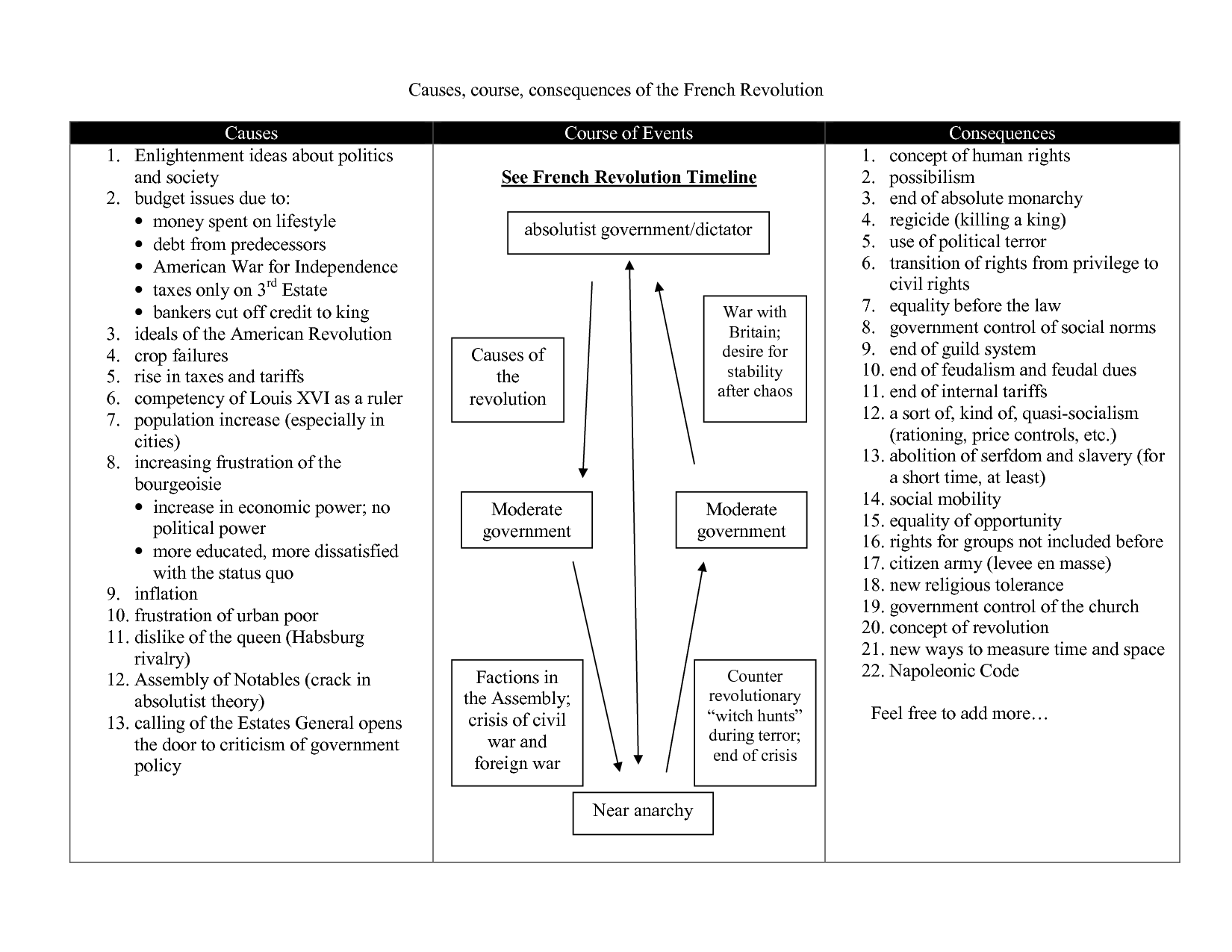 Worksheets American Revolution Timeline Worksheet french revolution timeline causes course consequences of the causes