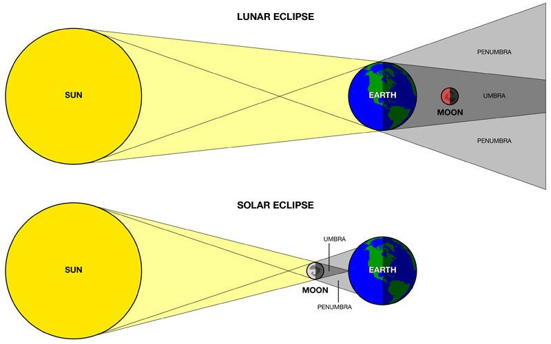 Solar Eclipse Diagram Labeled.Eclipse Diagram Wiring Diagram