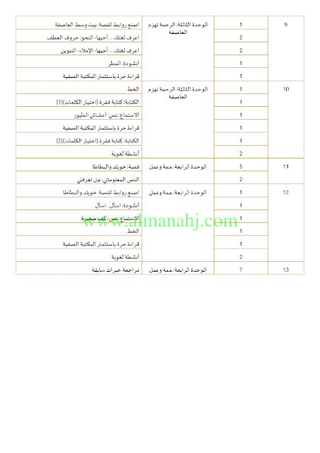 الصف الأول الفصل الأول لغة عربية 2018 2019 الخطة الفصلية لمادة العربي موقع المناهج Map Map Screenshot