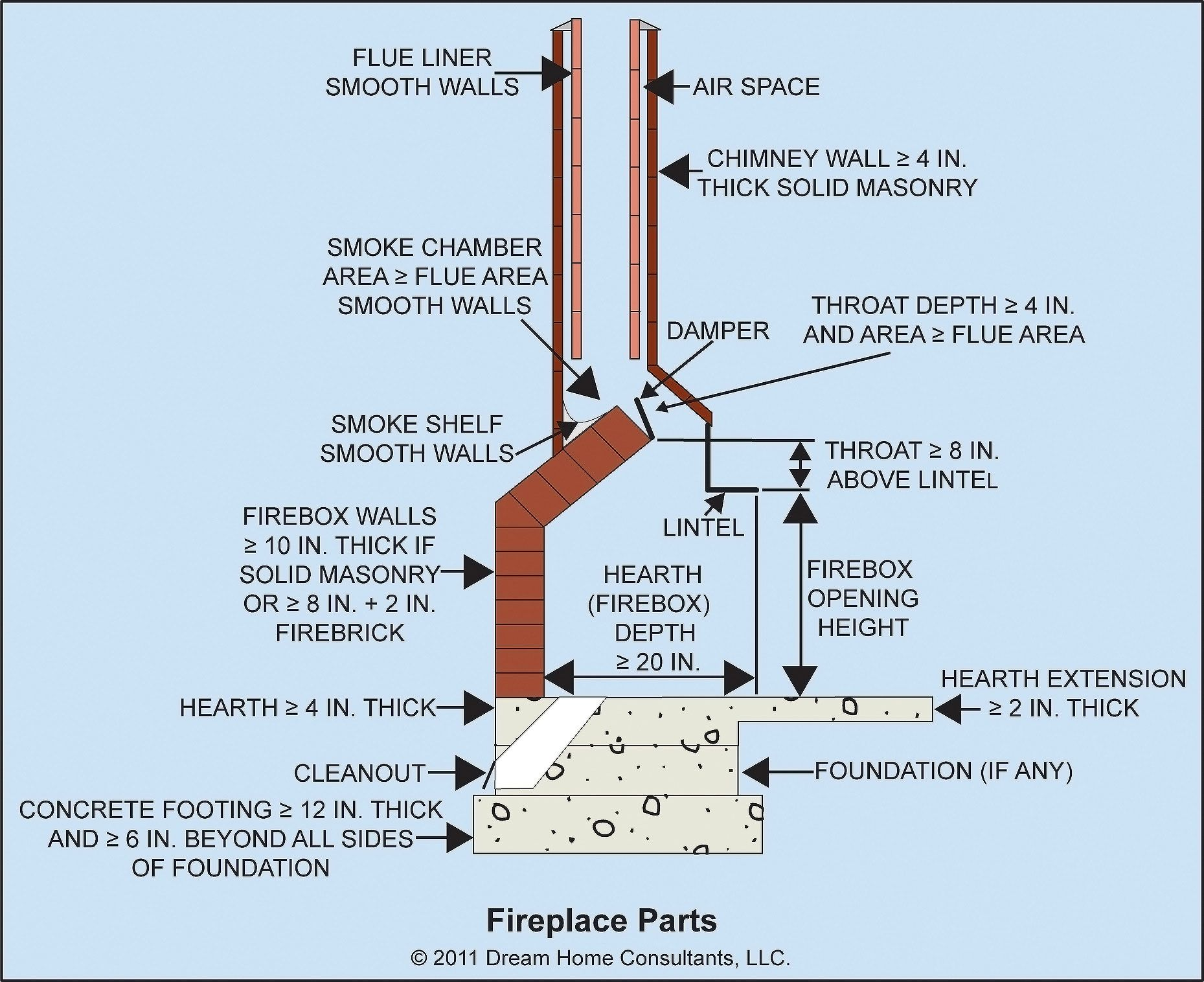 Firebox Diagram Masonry Fireplace Masonry Fireplace
