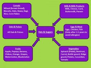 A Simple Indian Diet Plan For Toddlers Of 2 And 3 Years Age How To Menu Your Toddler Healthy Food